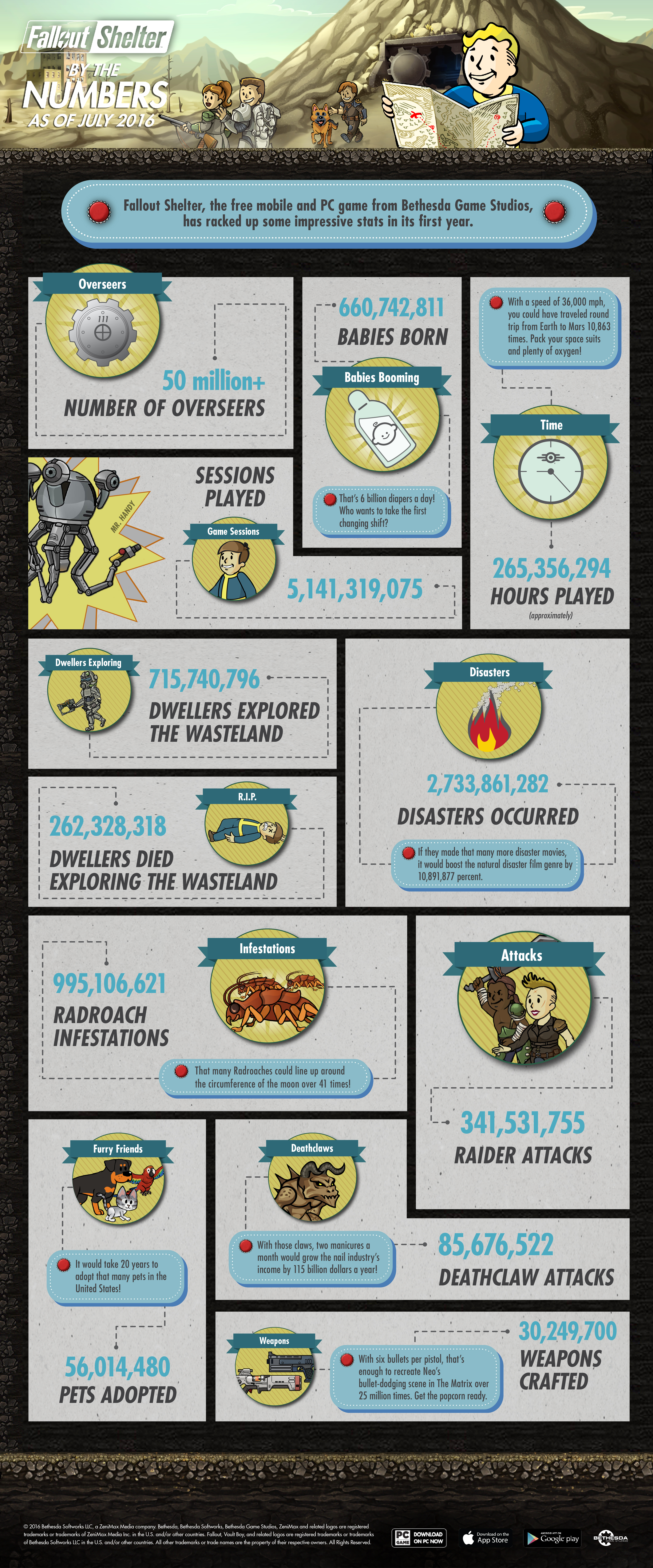 FalloutShelter_Infographic_071316_1468503902
