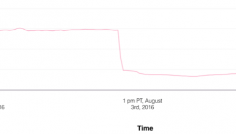 A chart explaining the data from the Pokemon Go servers pre and post blocking of third party sites.