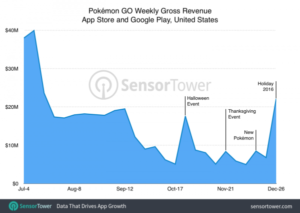 Pokemon Go Ended 2016 With Highest Week in Revenue in US Since Launch
