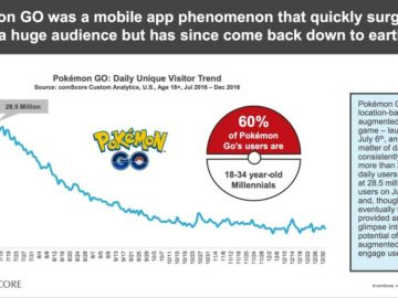comScore Data Indicates Pokemon Go Shows 80% Drop In Daily Users